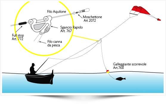 Kite Fishing - PM-Model